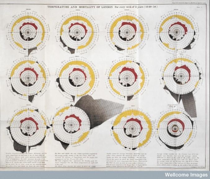 L0039176 Temperature & mortality of London, 1840-50